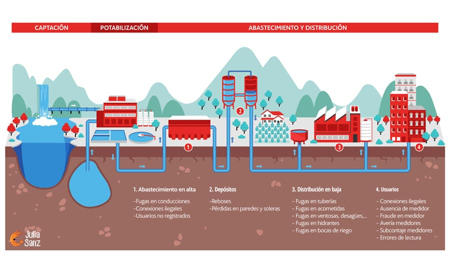 Illustrated infographic of water distribution network